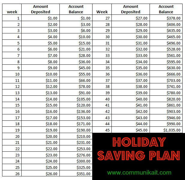 how we budget our money holiday saving plan communikait